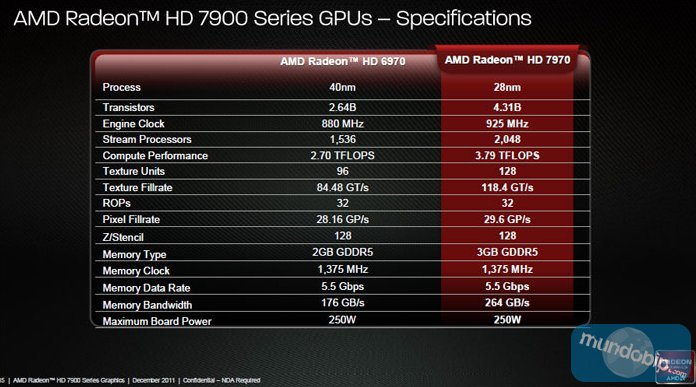 Especificaciones AMD Radeon HD 7970