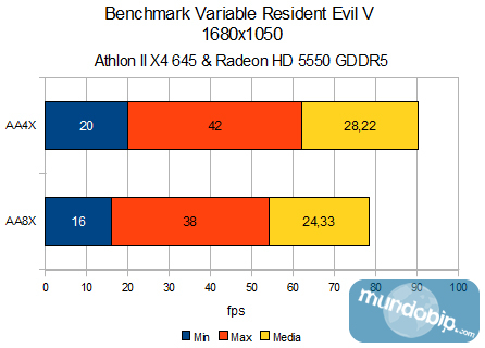 Resident Evil 5 variable Min-Max-Med AMD Athlon II X4 645