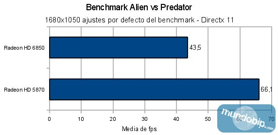 Benchmark Alien vs Predator Radeon HD 6850 vs Radeon HD 5870