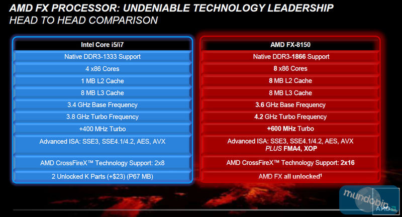 Comparativa Bulldozer - Core i5/i7