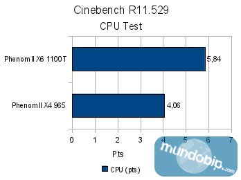 Cinebench R11 AMD Phenom II X6 1100T