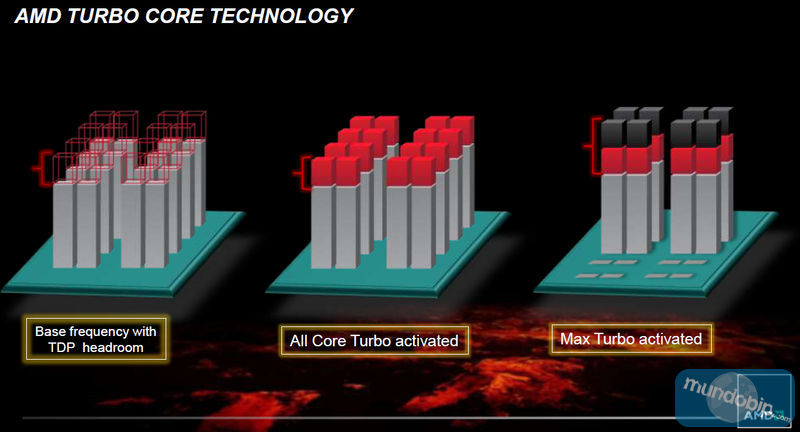 Tecnología Turbo Core AMD FX